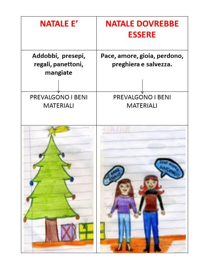 Testi Sul Natale Tecnologia E Didattica